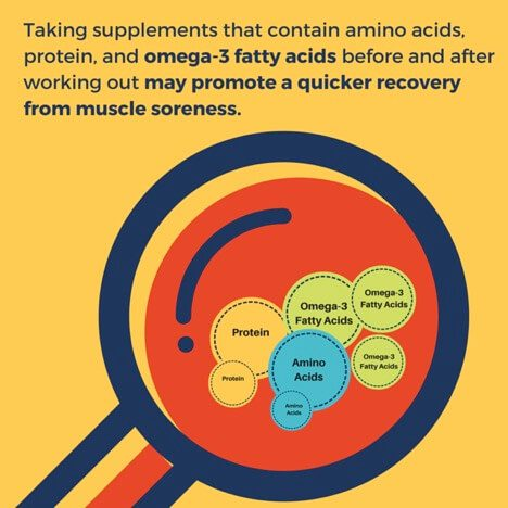 Omega-3 supplements and amino acids aid muscle recovery